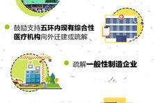 皇冠体育平台|重磅:九张图完整解读《北京城市总体规划(2016年-2035年)》