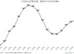 一線城市房價整體微跌 核心城市房價漲速連降續3個月